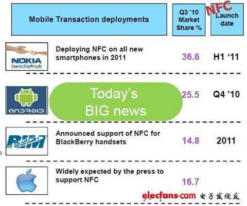 谷歌携恩智浦发力NFC,NFC未来发展势必霸气测漏