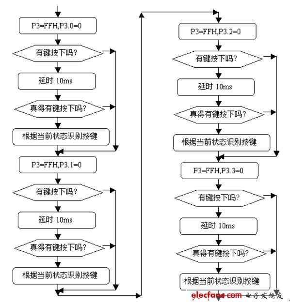 【单片机学堂】单片机40个实验之4×4矩阵式键盘识别技术