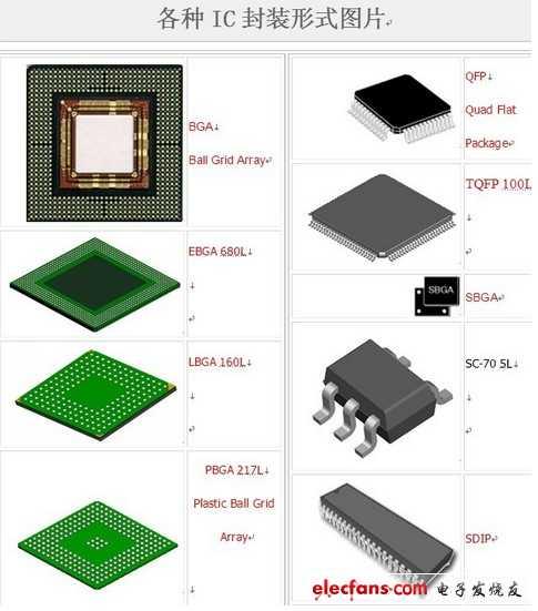ic封装的种类及方式-附芯片封装图片