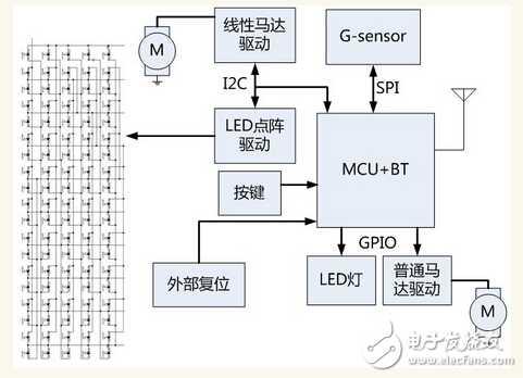 百度智能手环方案全开源包括硬件原理图、BOM清单和源代码
