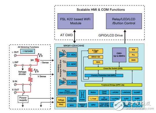 飞思卡尔基于MKM14Z64智能插座参考设计