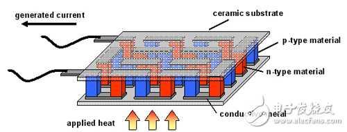 飞机和航天器的热点能发电