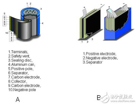 能量收集系统的超级电容器的选择