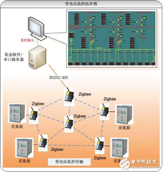 基于ZigBee技术的变电站无线监控