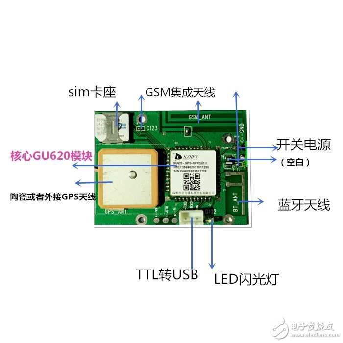 GPRS+GPS/北斗+GSM+ G-SENSORS 模塊的開發板原來這么簡單?