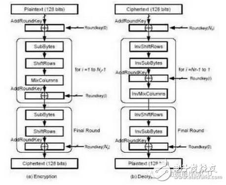 使用32位MCU解决RFID智能标签/智能卡系统设计难题