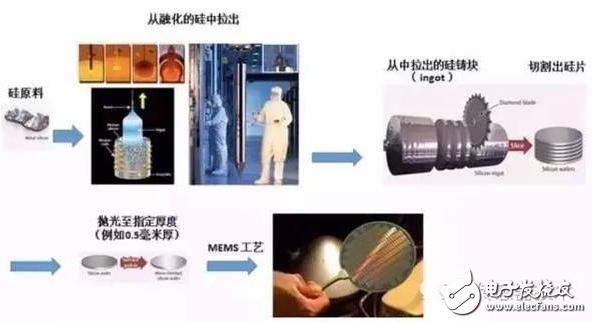 MEMS传感器是什么?mems的工艺是什么?