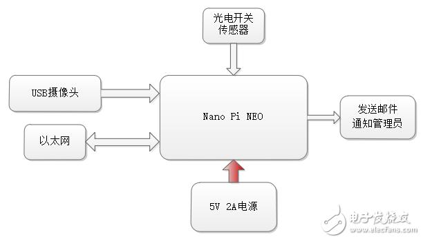 【NanoPi NEO试用体验】基于web摄像头的远程监控系统(结项)