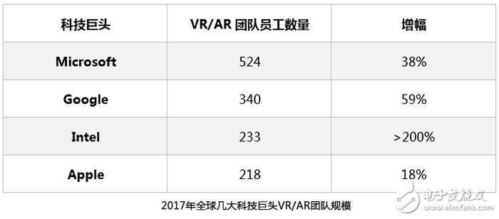 2017,VR技術將重新定義未來