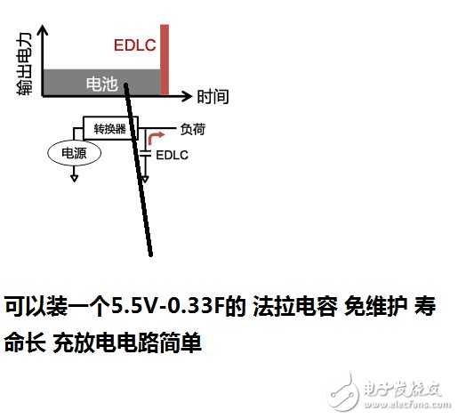 通过法拉电容(超级电容器)来给电源补充功率