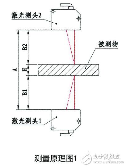 激光测厚仪的应用行业