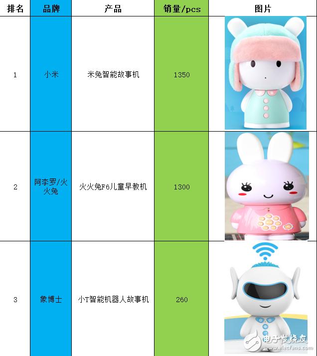 【排行榜!!】京東618最強八大早教故事機盤點!