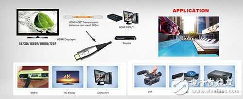 什么是HDMI AOC有源光缆?详解HDMI 2.0 AOC结构特性
