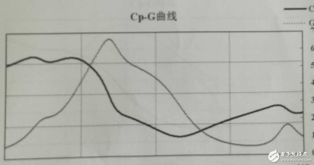阻抗或者导纳特性曲线若干问