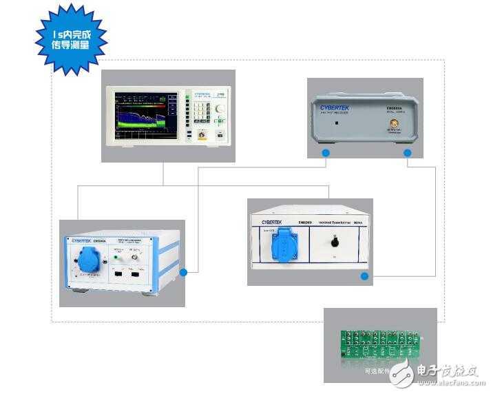 电磁污染作为新晋污染源之一,需通过FCC、CEE、3C认证来规范并解决电磁干扰带来的问题