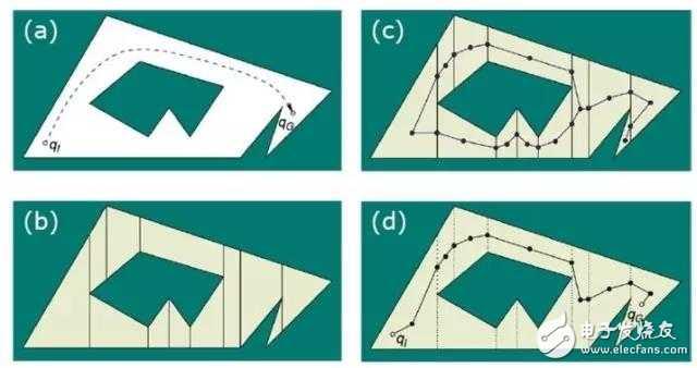 在未知环境中,机器人如何定位、建图与移动?