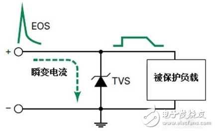静电防护和TVS二极管