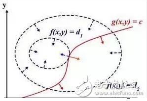 机器学习基础|深入理解拉格朗日乘子法