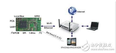 物联网智能家电无线传输解决方案