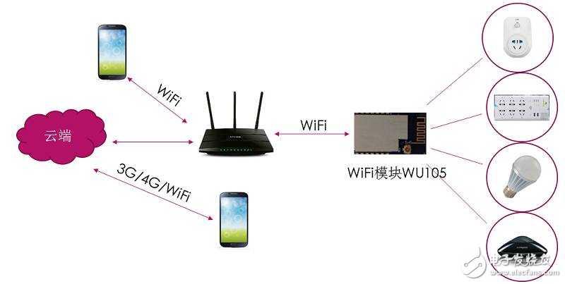wifi串口模块智能插座开关方案,方便好用,延长插座使用寿命!