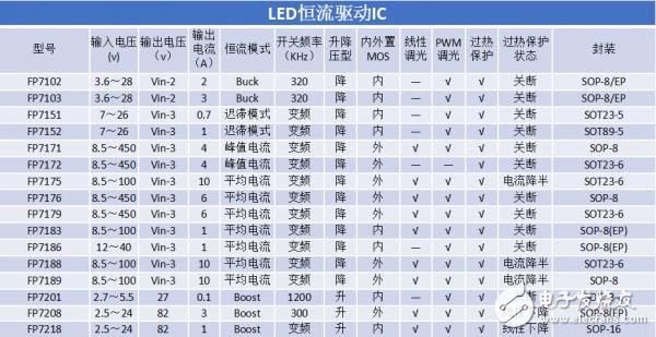 24V 2A无频闪线性调光 内置MOS降压恒流 LED台灯驱动IC(FP7103)