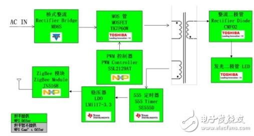 AMEYA360设计方案丨基于NXP的智能LED照明解决方案