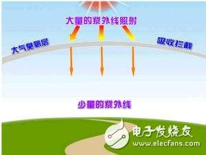 紫外线辐射计的工作原理及应用
