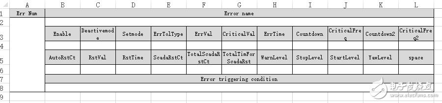 关于labview中怎么利用报表工具将大量二维数据保存到带有特定表格的excel中