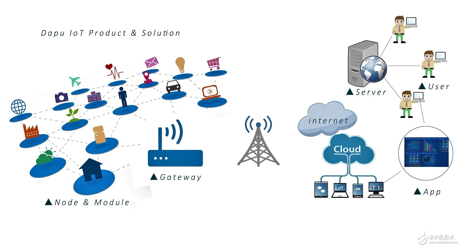 Zigbee和WiFi那么好用,LoRa又有什么优势呢?
