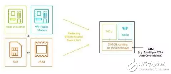 ARM新设计取代SIM卡,实体卡还能坚持多久?