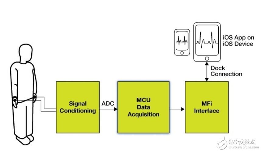 AMEYA360设计方案丨基于 NXP 的心电图仪