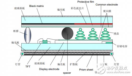 【科普】关于液晶电视背光