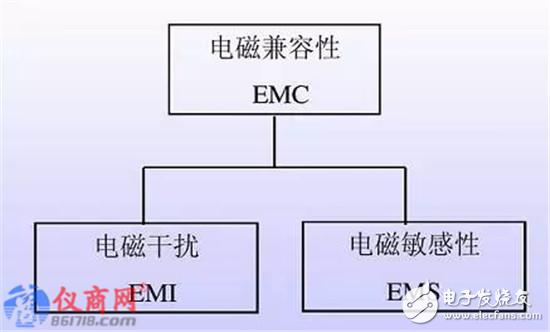 一文看懂电磁兼容EMC和电磁干扰EMI