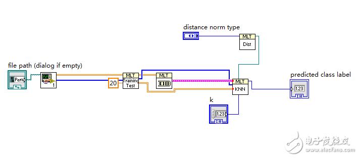 关于机器学习模块KNN算法错误91的问题?