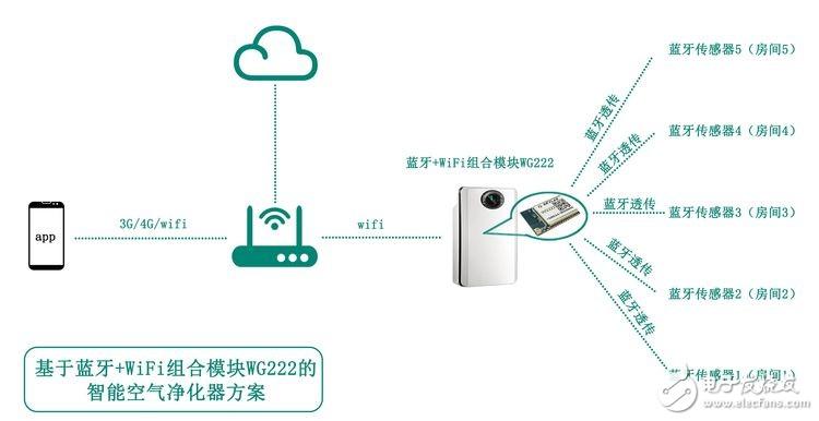 蓝牙+WiFi组合模块应用于智能空气净化器方案