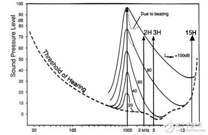 微型扬声器杂音检测--HOHD方法简介
