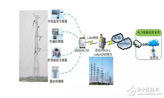 LoRa无线技术在输电监测中的应用
