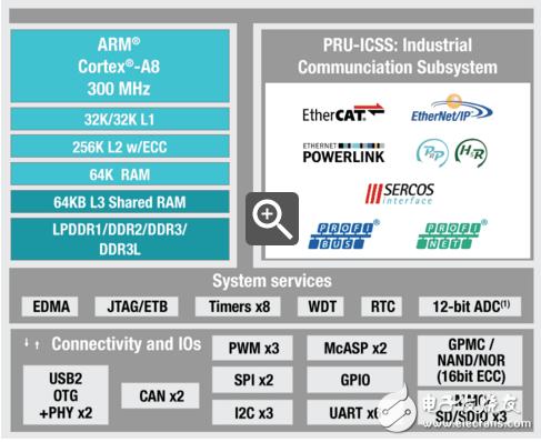 TI AMIC11x多协议工业通讯应用