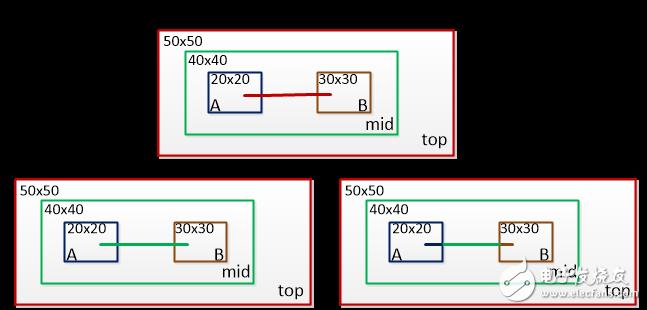 IC设计基础:说说wire load model
