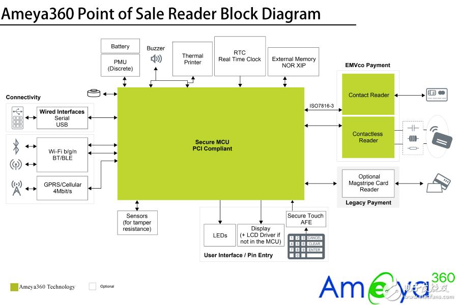 AMEYA360设计方案丨POS 机读卡器解决方案