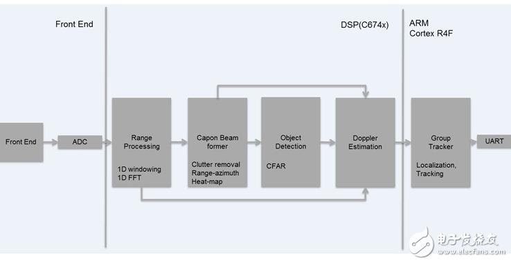 使用毫米波雷达传感器框图的TIDEP-01000人员计数和跟踪参考设计