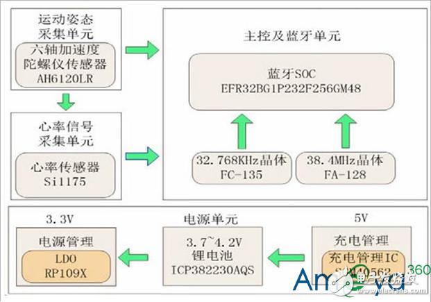 AMEYA360设计方案丨智能哑铃方案