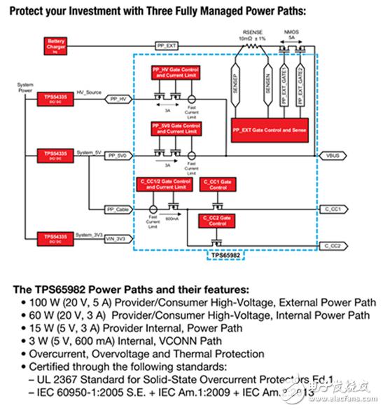 USB Type-C 和 USB PD 控制器电源开关/高速多路复用器参考设计