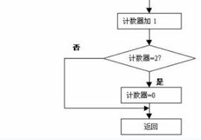单片机教程(24)动态扫描显示接口电路及程序