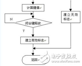 单片机教程(26)矩阵式键盘接口技术及程序设计