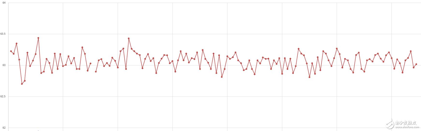 ADC采集的信号波动,怎么得到稳定的数据?