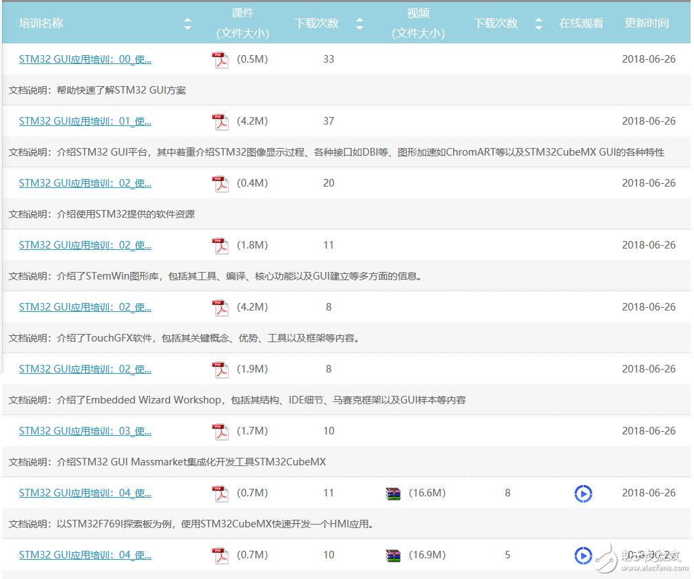 最新STMCU_GUI培训资料