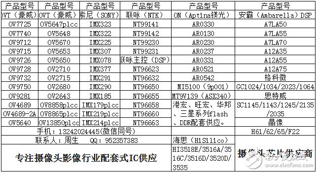 专注cmos sensor,以及主控芯片、DDR、flash芯片配套式供应