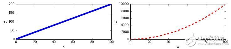 学习Python大数据与机器学习必会Matplotlib知识