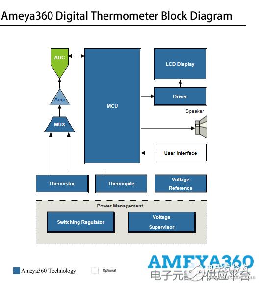 AMEYA360设计方案丨数字温度计解决方案